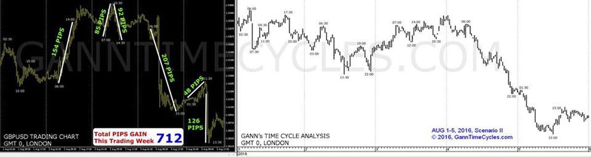 Gann Analysis | British Pound Trading Tips | Forex Intra-day